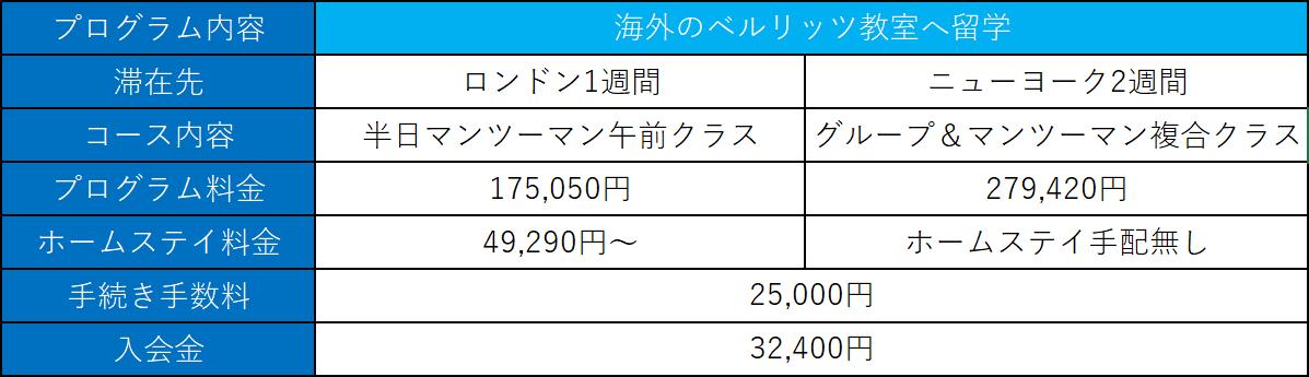 ベネリッツ 料金 留学(1)